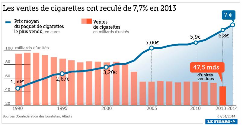 La cigarette lectronique contribue faire baisser le tabagisme en france kinamik - Acheter des graines de tabac en france ...