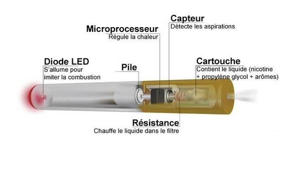 fonctionnement cigarette électronique