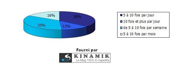 A quelle fréquence utilisez-vous la cigarette électronique
