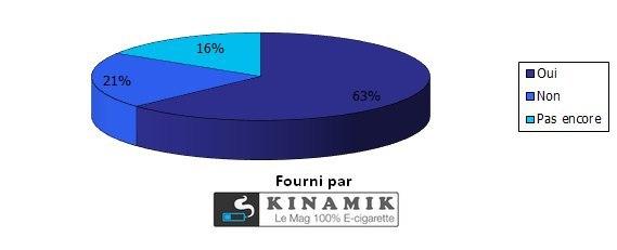 Avez-vous signé la pétition de l'AIDUCE en faveur de la cigarette électronique
