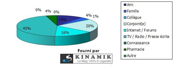 La cigarette électronique - comment l'avez-vous connu