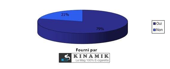 La cigarette électronique vous a-t-elle aidé à compenser-diminuer voire arrêter votre consommation de nicotine