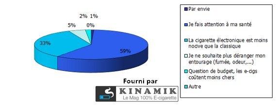 Pourquoi être passé à la cigarette électronique