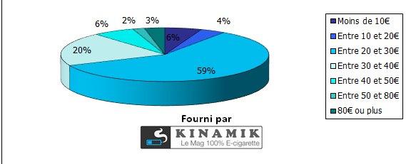 Quel est en moyenne votre budget mensuel consacré à la cigarette électronique