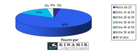 Si oui, quel était votre consommation de cigarettes classiques