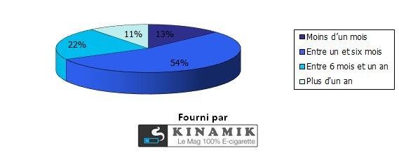 Sondage - Depuis combien de temps utilisez-vous la cigarette électronique
