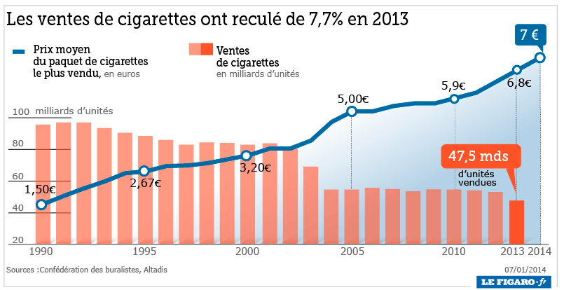 Photo of La cigarette électronique contribue à faire baisser le tabagisme en France